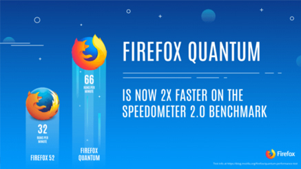 Firefox Quantum จิ้งจอกแดงโฉมใหม่<br>แถมกินแรมน้อยกว่า Chrome